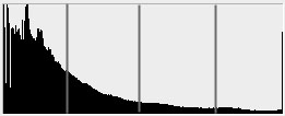 An overexposed histogram